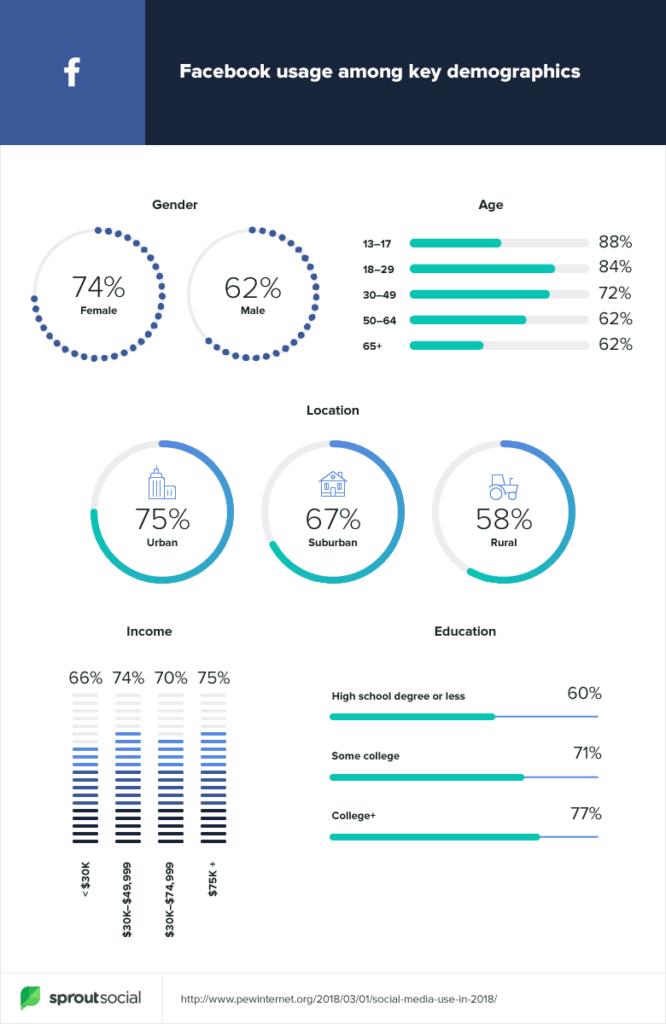 instagram demographics 13 impressive statistics about instagram users Demographics Facebook Instagram Twitter Linkedin Pinterest And Snapchat Gmtdigital